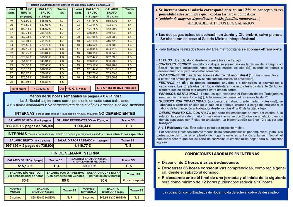 Convenio Salarial Empleadas Domesticas 2016   escala