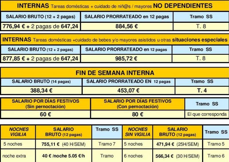 Tabla Salarial Empleada Domestica Empleadas De Hogar