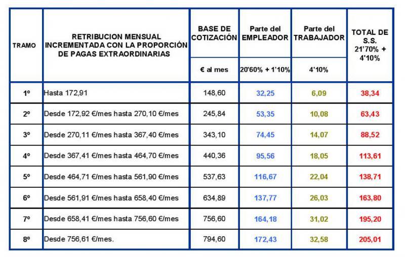 Tabla salarial empleadas hogar 2015 asociaci n vecinal for Nomina empleada de hogar rellenada