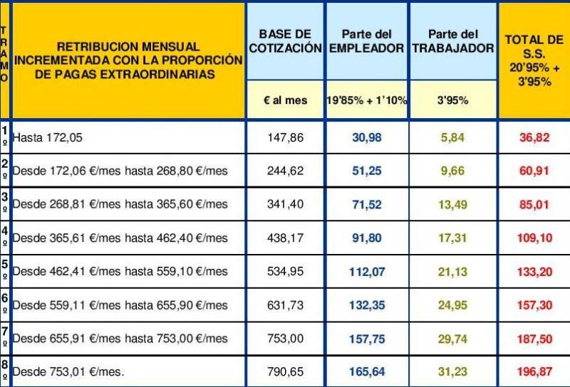 Tabla Salarial Empleadas Hogar 2014 Asociaci N Vecinal