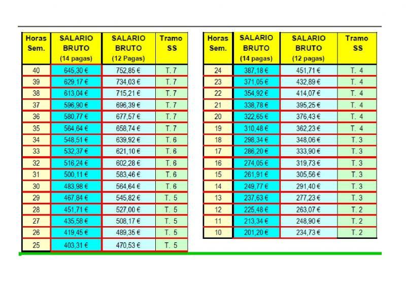 Salario minimo horas empleada hogar 2016 salario minimo for Nomina empleada de hogar 2015 modelo
